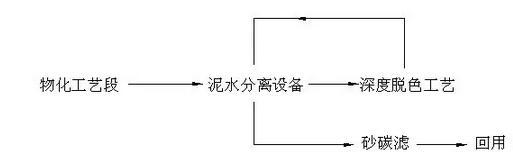 新疆聚丙烯酰胺可去除油墨废水部分色度